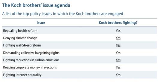 Koch Industries, Keystone XL and Killer Kleptocracy